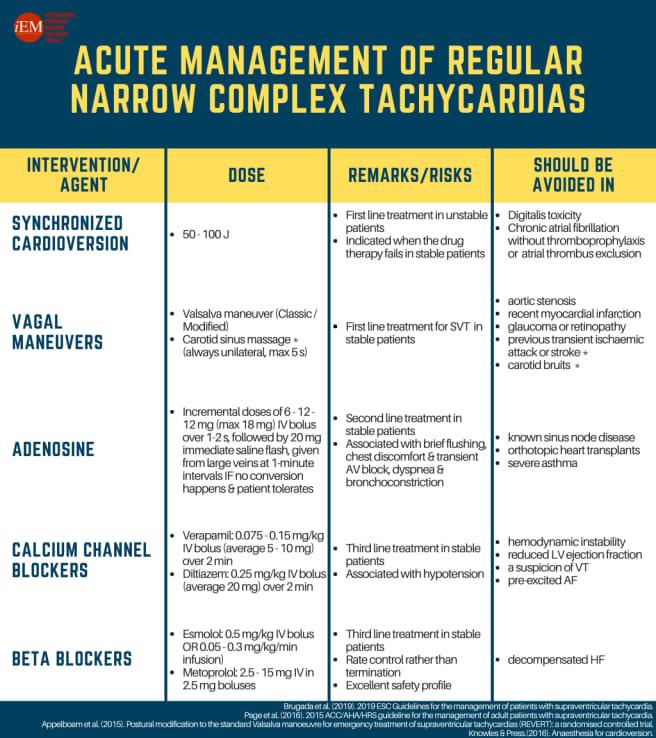 Acute management of SVT