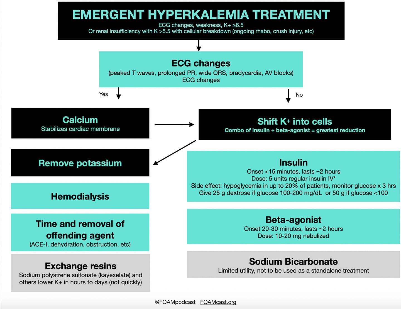 Hyperkalemia treatment