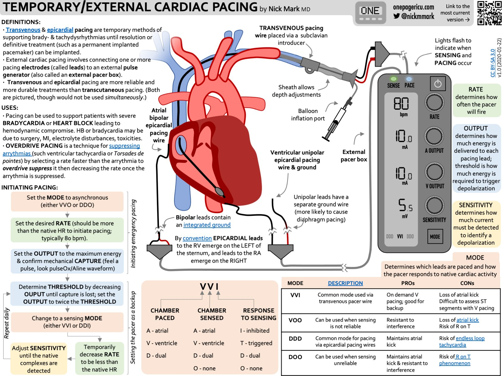 Temporary cardiac pacing overview