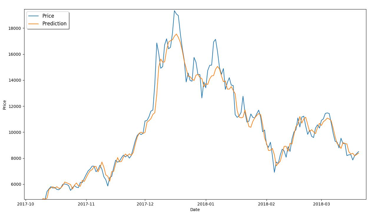 gráfico para comprar las predicciones con la data real