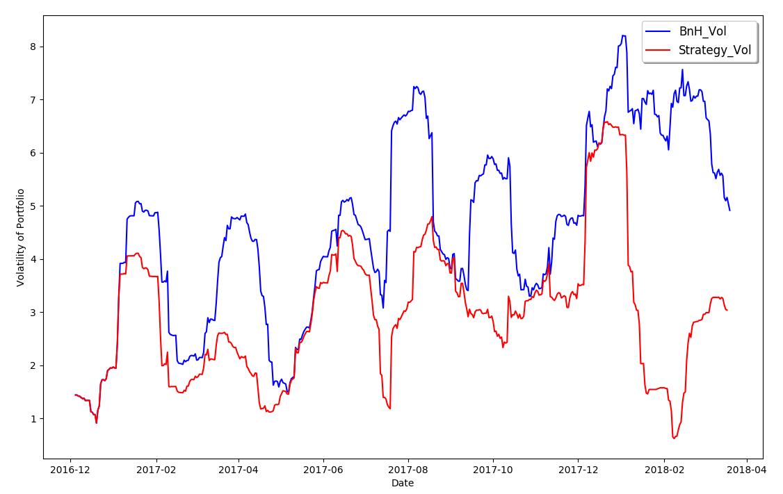 Comparar las volatilidades de ambos portafolios.
