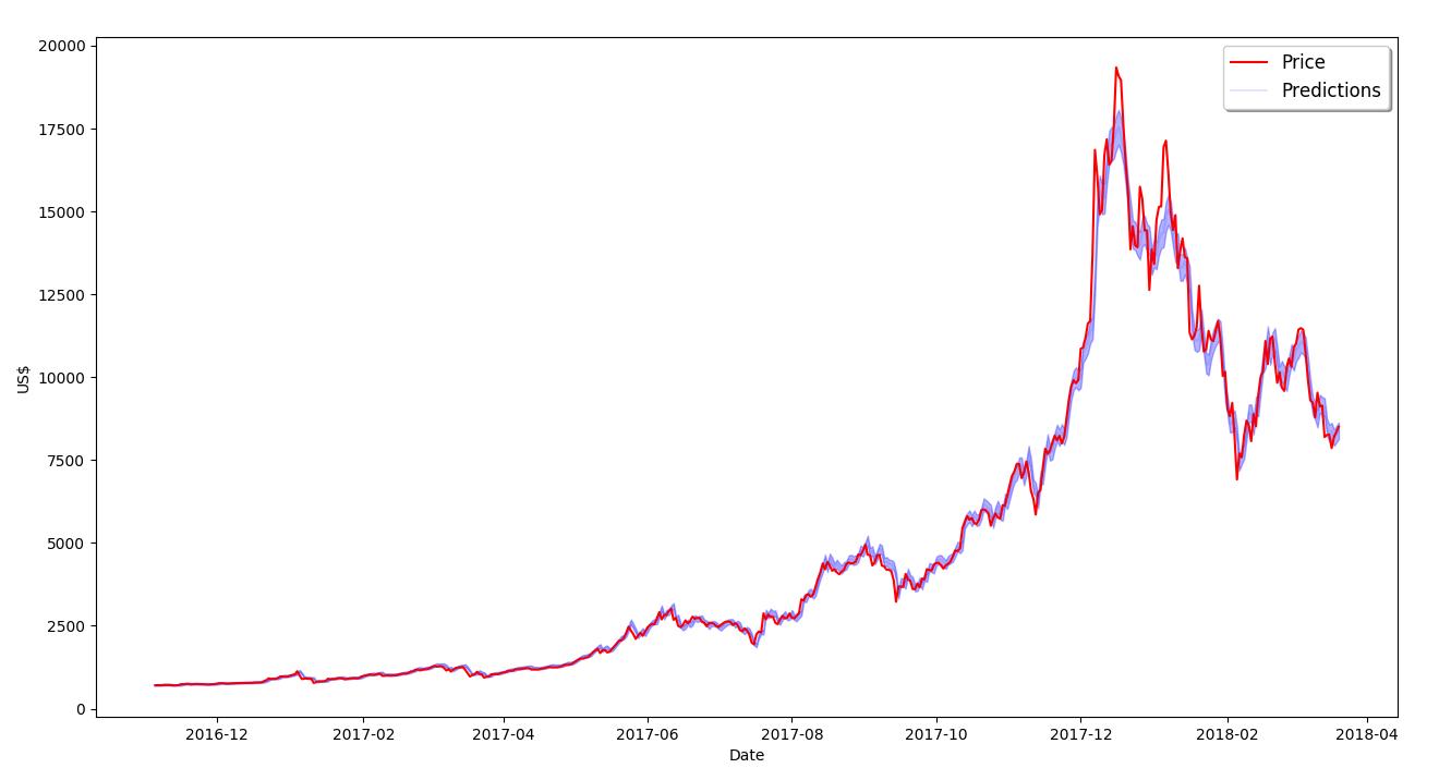 grafico price predictions