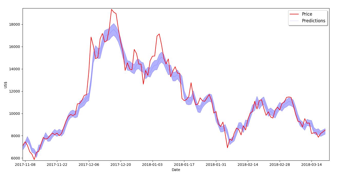 grafico price predictions 2