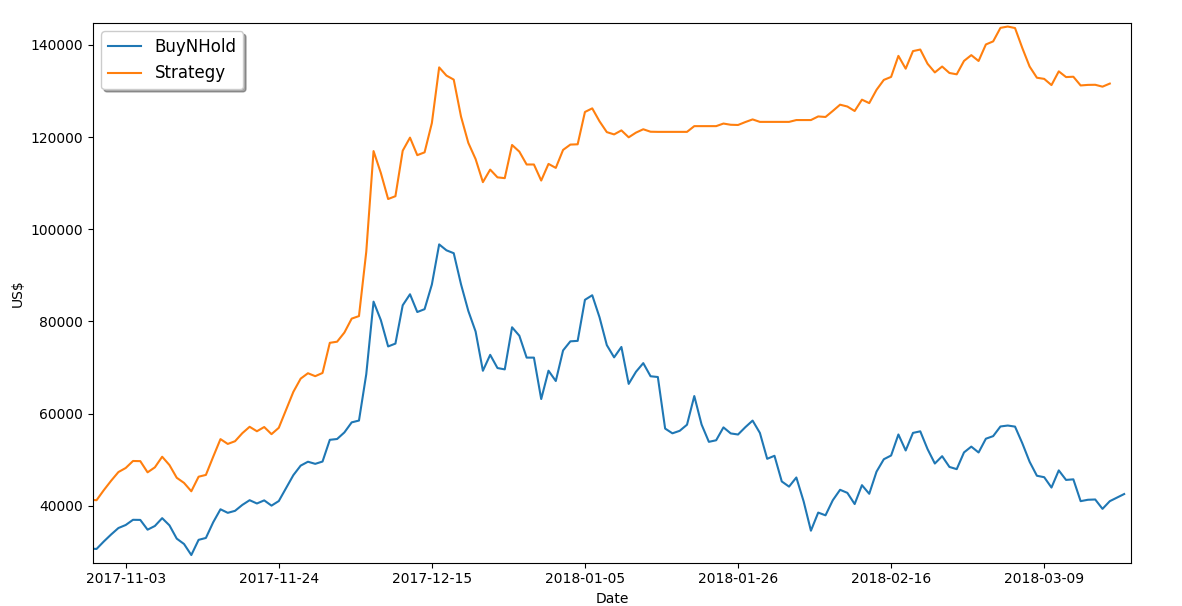 Strategy vs BuyNHold