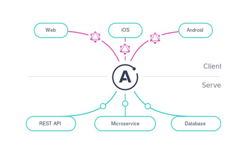 GraphQL para Startups