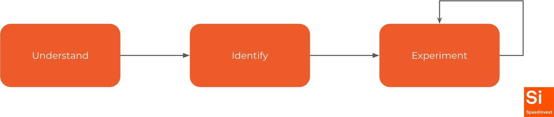 Understand — Identify — Experiment