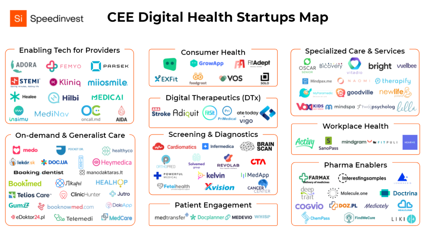 Map of Digital Health startups in Europe over the past ten years in the CEE region