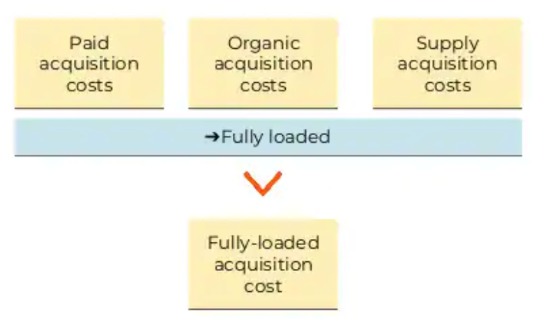 Fully-loaded acquisition costs graphic