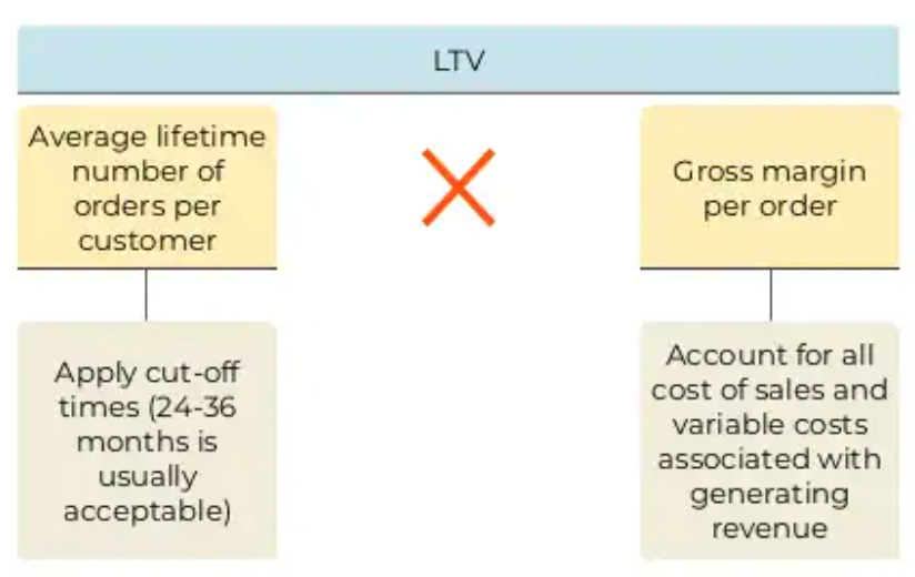 Lifetime value graphic