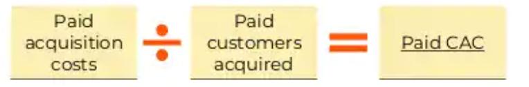 Paid CAC equation