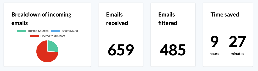 InMoat's Email Insights
