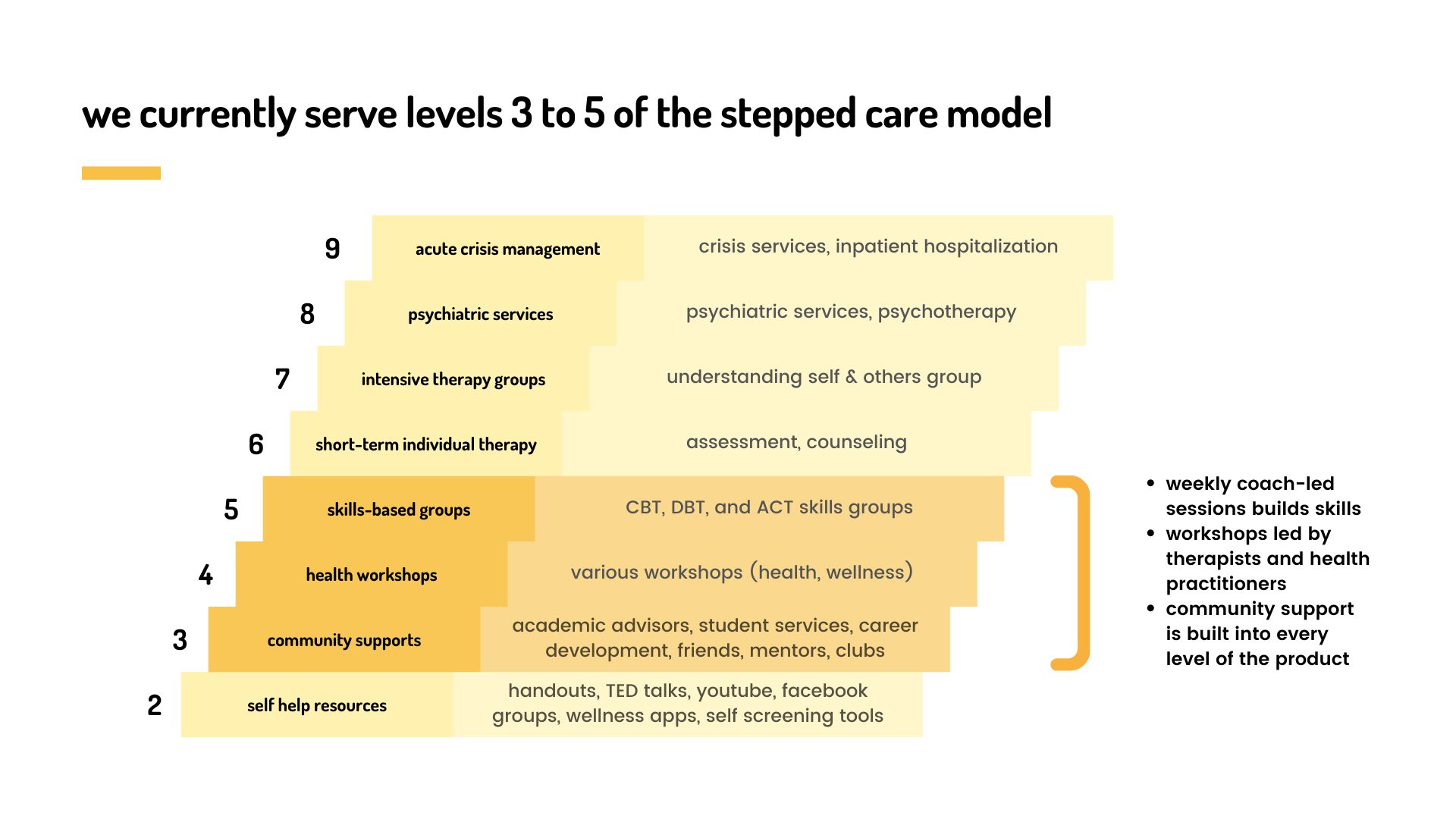 For now, we fit in levels 3 to 5 of the stepped care model