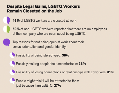Figure 1: Top reasons for being closeted at work by Human Rights Campaign Foundation (2018)