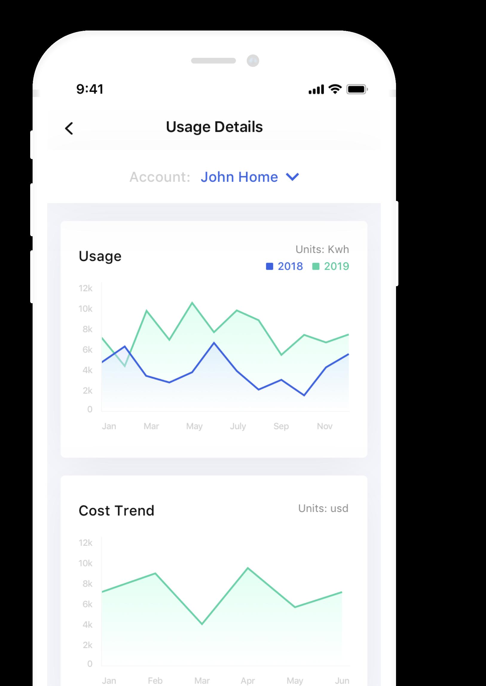 Thigbe app screenshot usage graphs