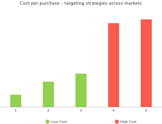 Hummel Graph showing cost per purchase