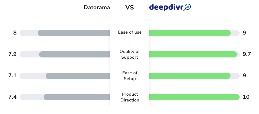 comparison deepdivr datorama