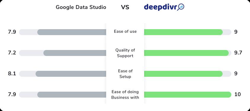 comparison deepdivr google data studio