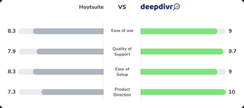 comparison deepdivr hootsuite