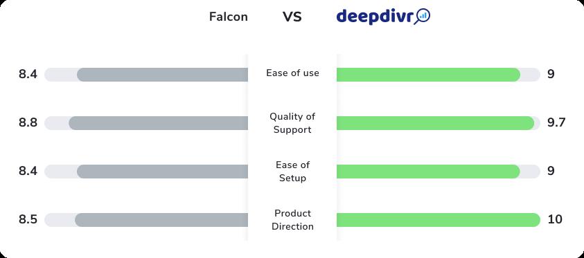 comparison deepdivr falcon