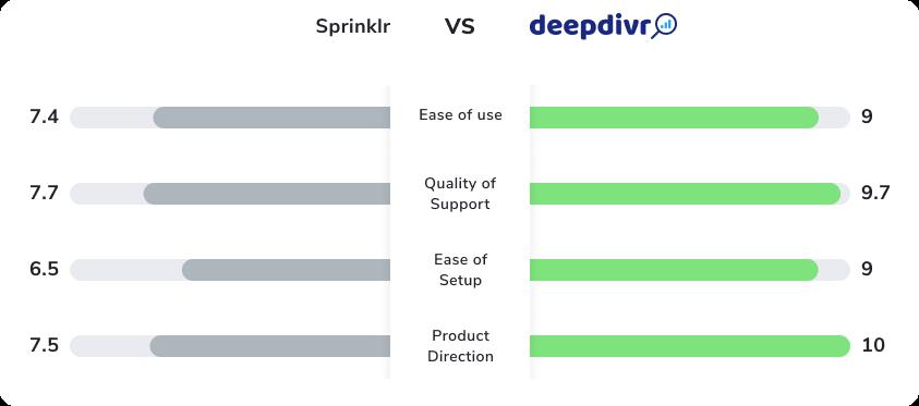 comparison deepdivr sprinklr