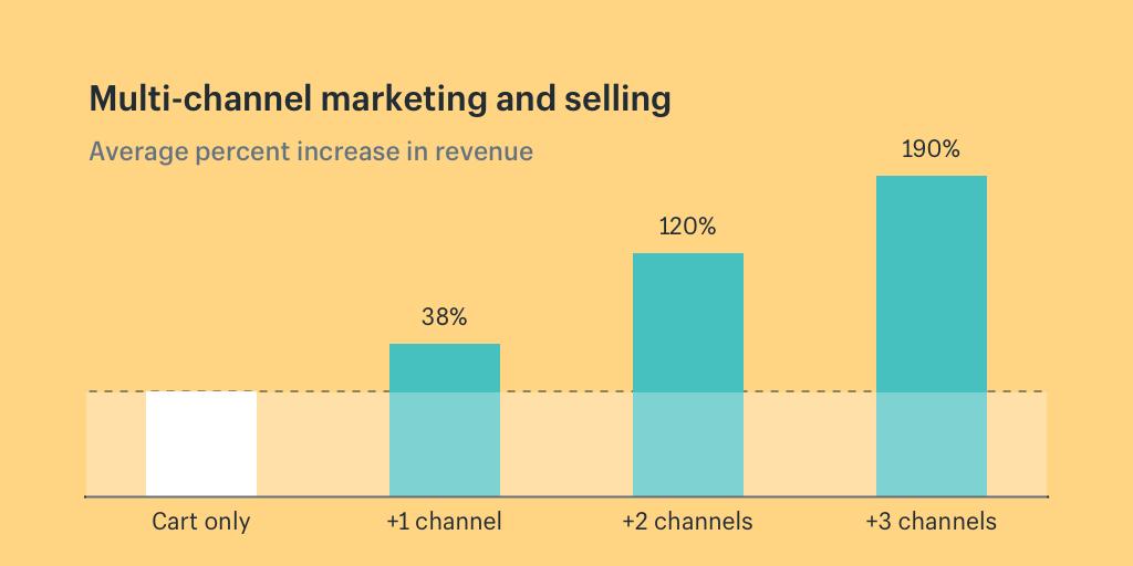 multi-channel marketing shopify