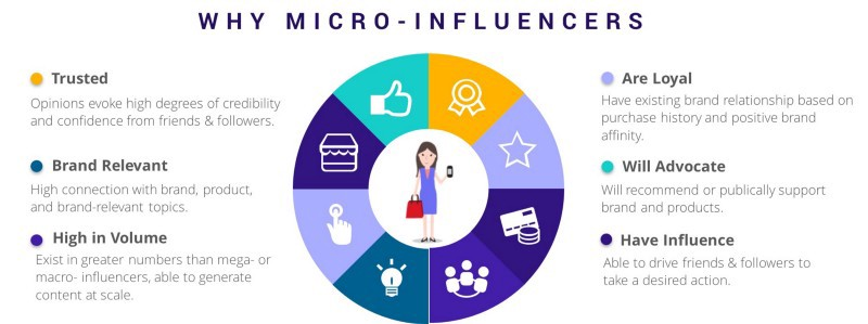 microinfluencers shopify traffic