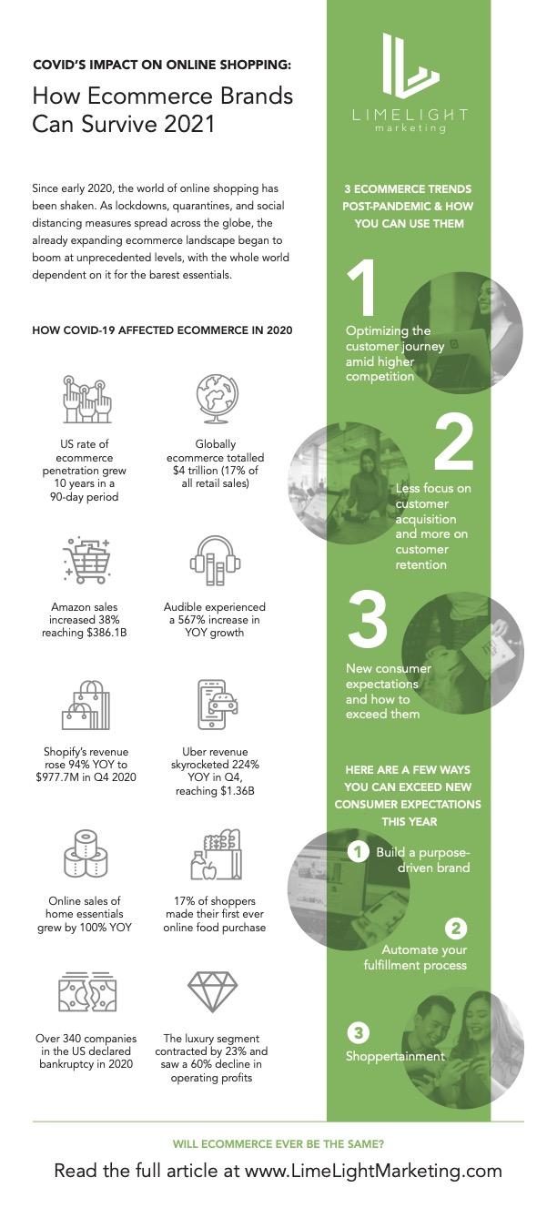 LLM COVID Ecommerce Infographic 2021