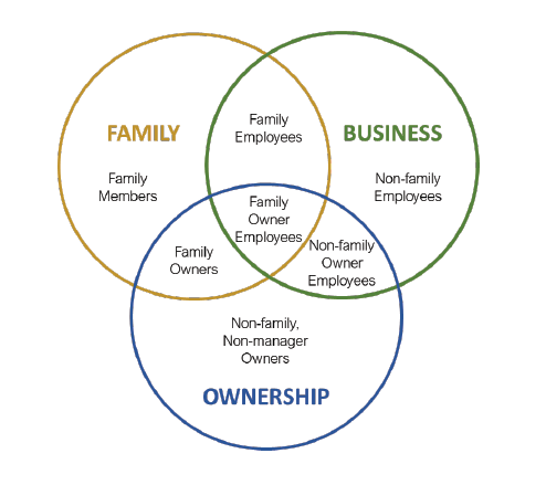 """three-circle venn diagram with """"Family"""" as the yellow circle, """"Business"""" as the green circle and """"Ownership"""" as the blue circle"""