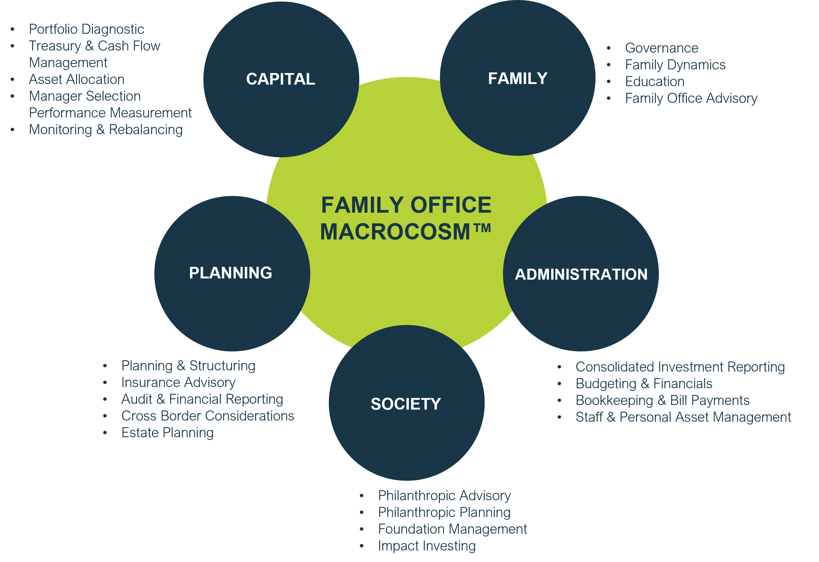 """green circle with """"Family Office Macrocosm"""" in the centre and 5 smaller blue circles around it that say """"Family"""", """"Administration"""", """"Society"""", """"Planning"""" and """"Capital"""""""