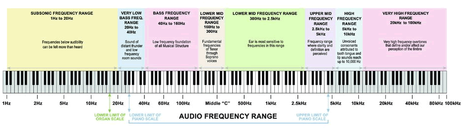 What is audio frequency response?