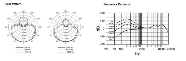 Shure Beta58 Specifications