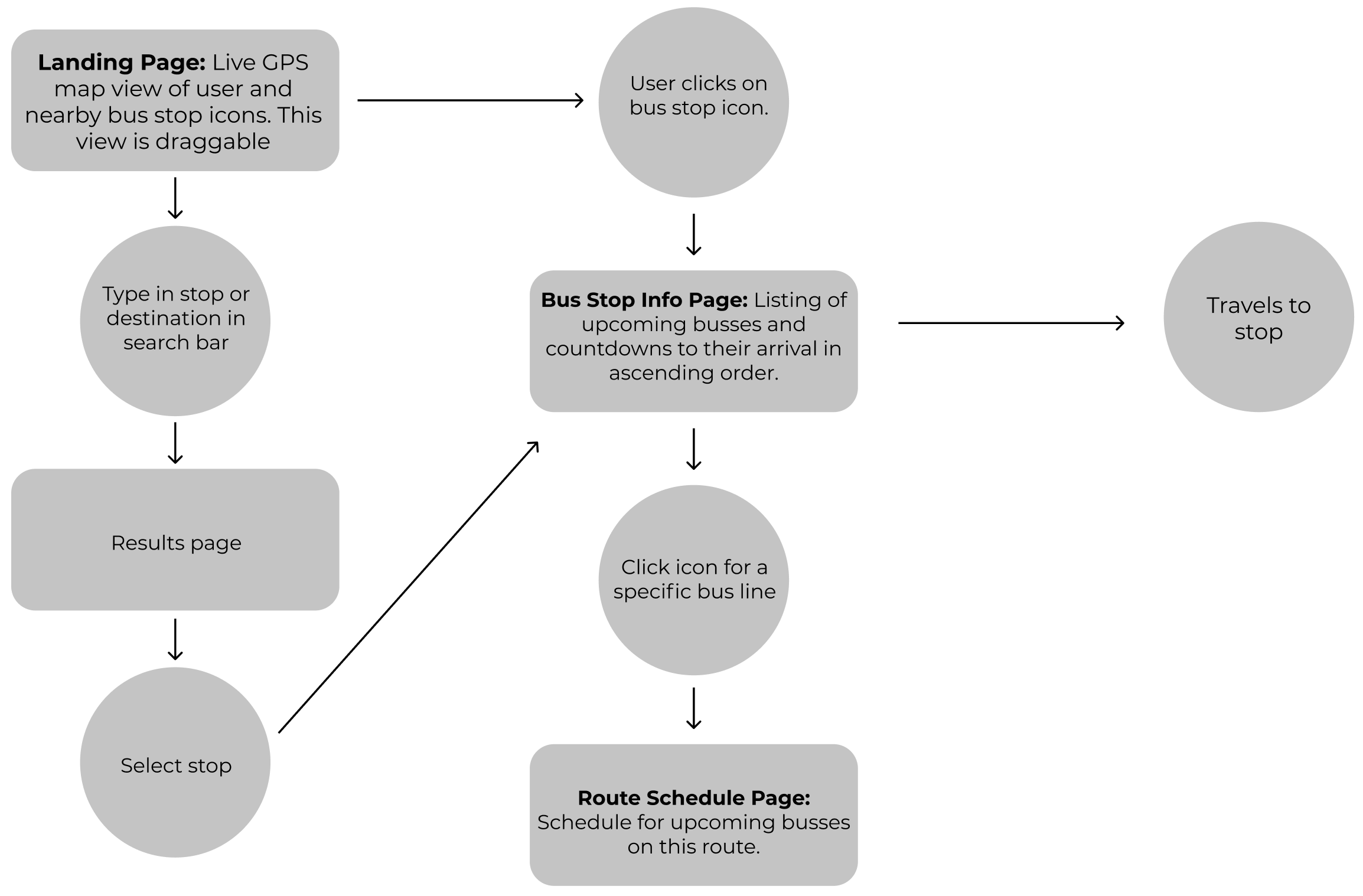 User flow diagram showing how the app will function