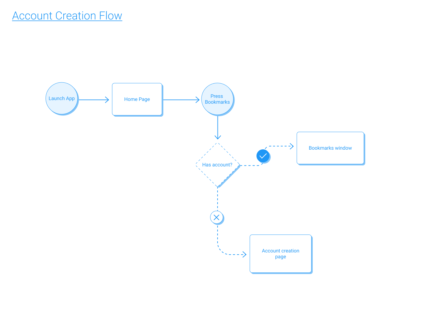 A diagram showing a user flow for a mobile app.