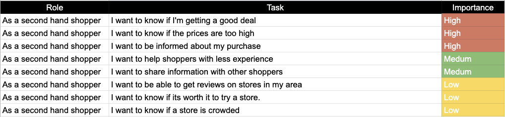 Chart of an app user's important tasks to complete