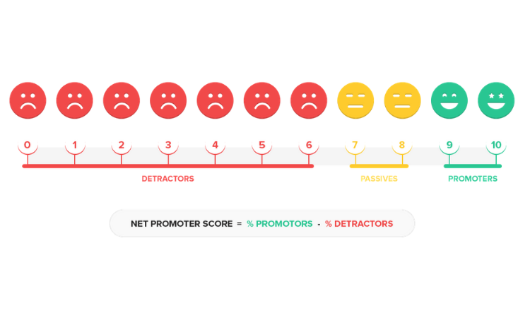 How To Calculate the Net Promoter Score [The NPS Calculation ...