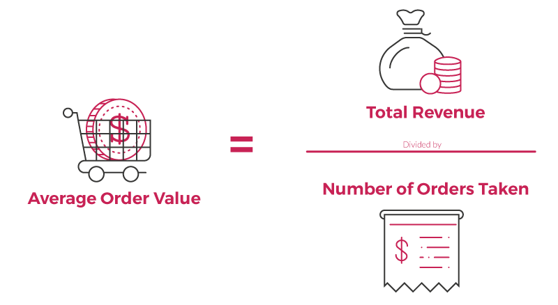 How To Boost Average Order Value For Your Business | Yotpo