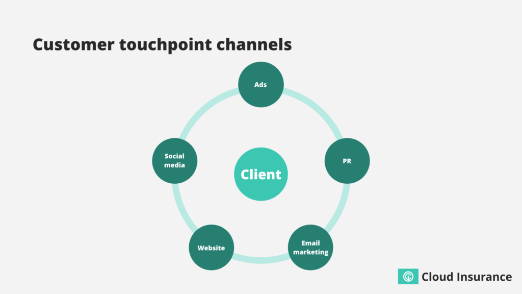 Channels for customer engagement.
