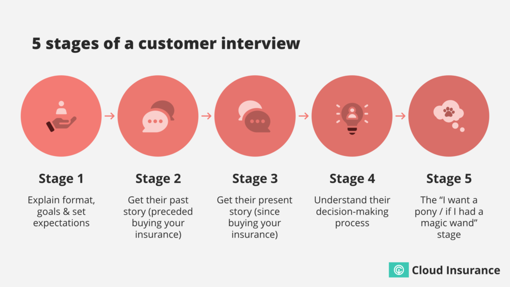 5 stages of a pet insurance customer interview