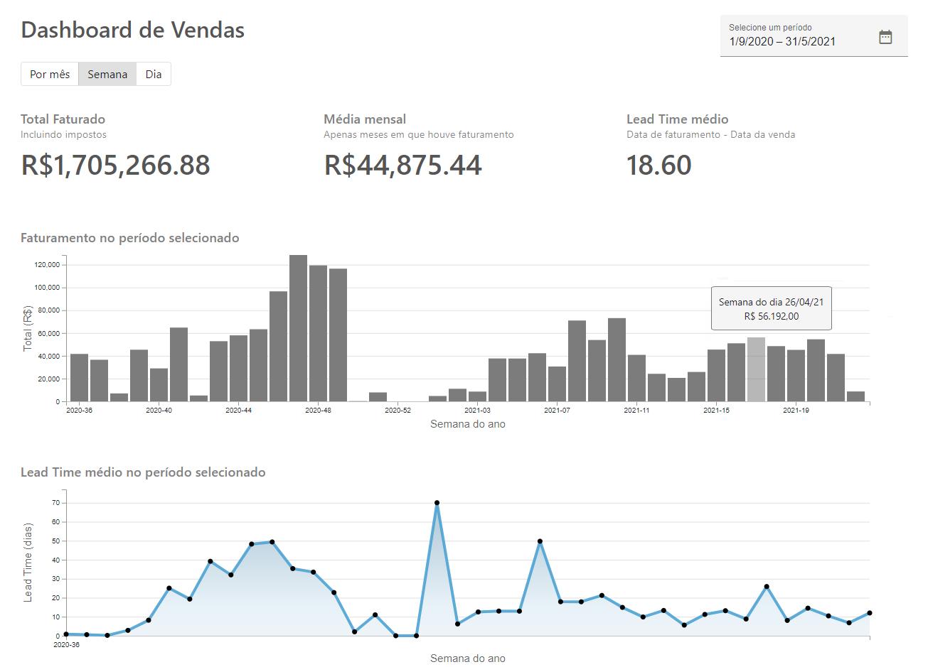 Tela com gráficos e indicadores do dashboard de vendas e lead time do sistema.