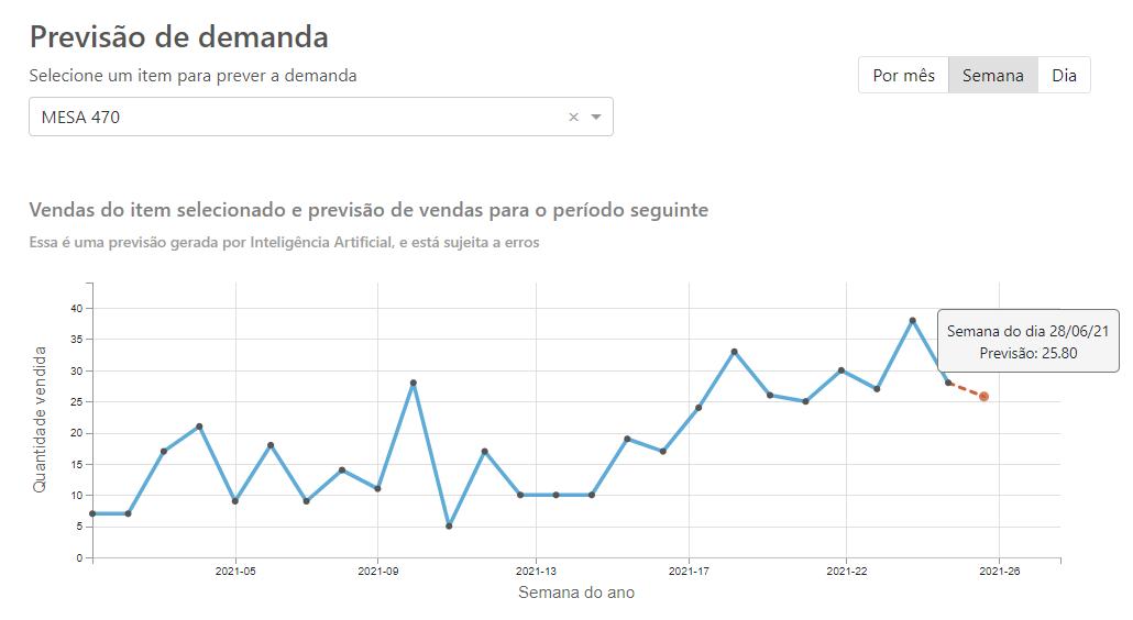 Tela mostrando a previsão de demanda por Inteligência Artificial Sensio.