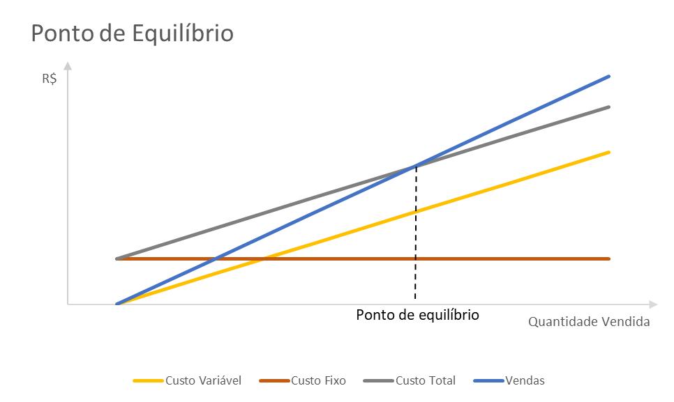 Gráfico representando cálculo do ponto de equilíbrio