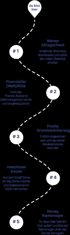 Die Reise zum Money Manager in 5 Schritten