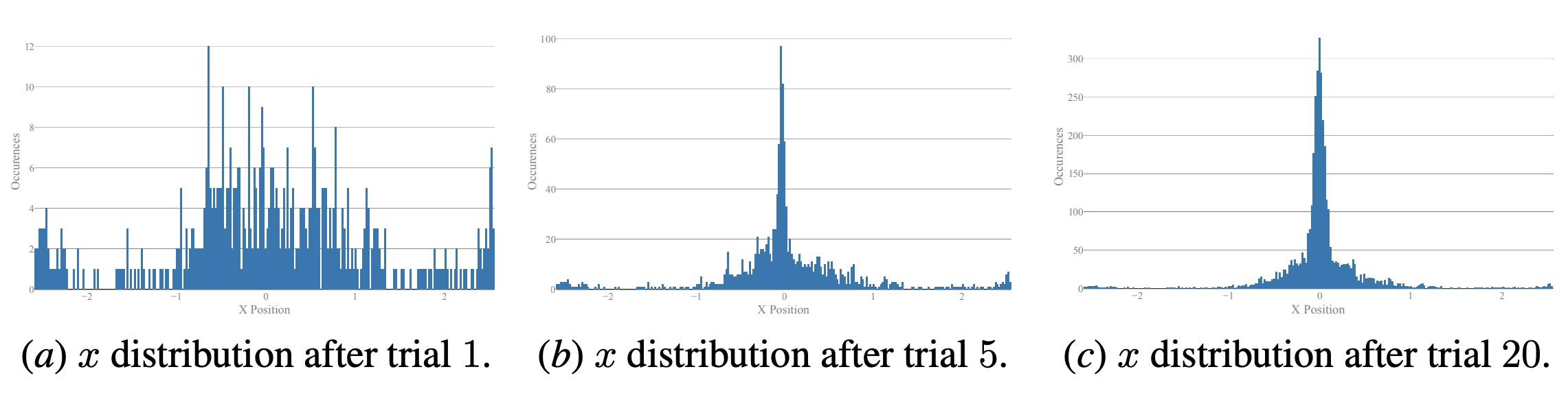 The distribution of data collected over cartpole experiments. The data is heavily concentrated around center, and the fall off is rapid, much like control performance.