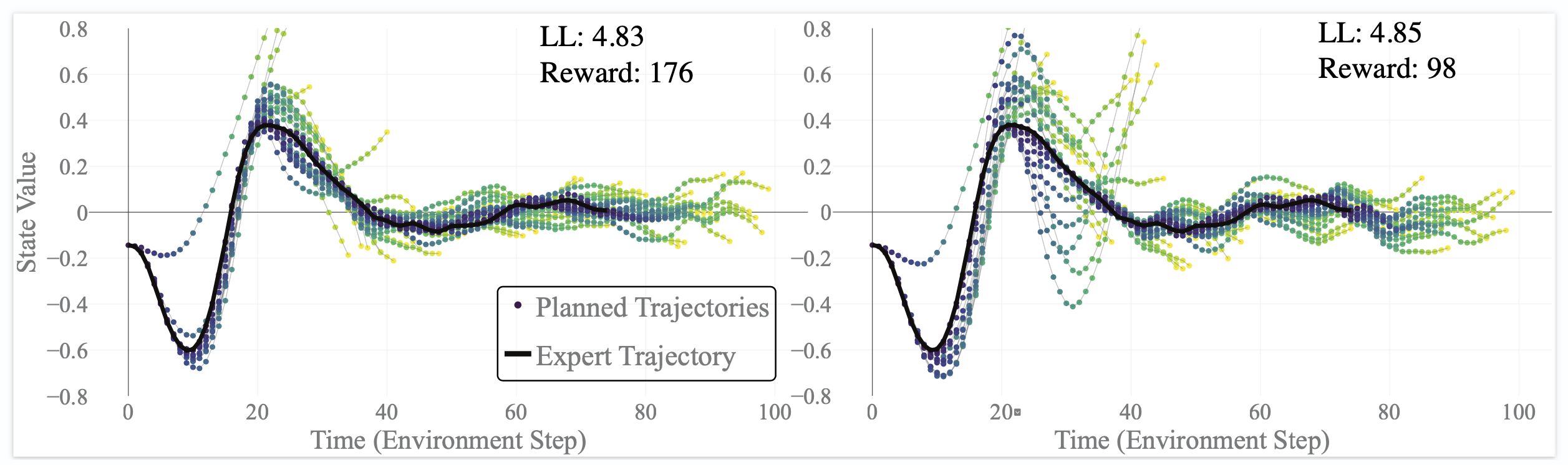 "One of my favorite plots of all time. Studying an advarsarial attack in my paper ""Objective Mismatch in Model-based Reinforcement Learning."""
