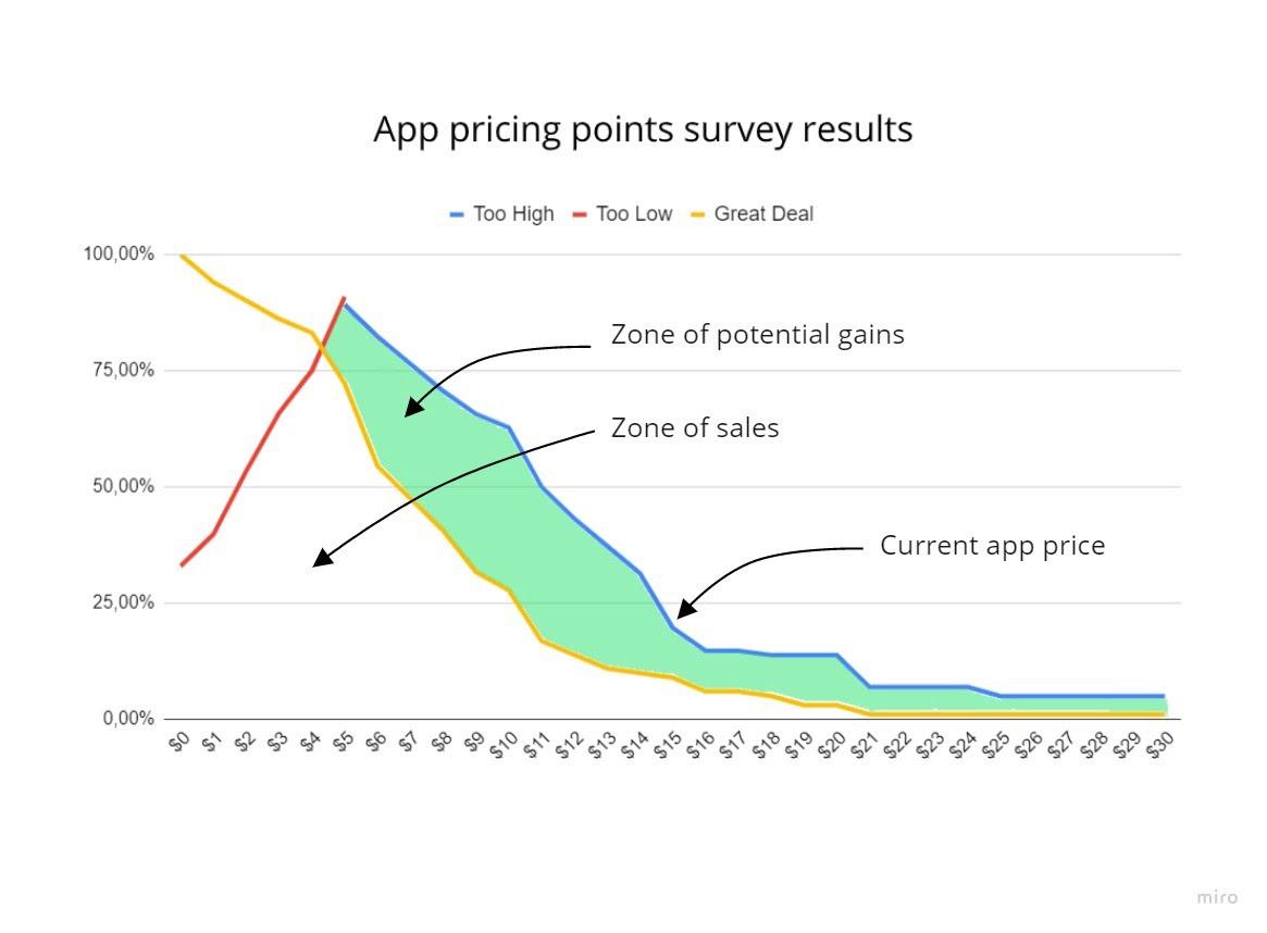 App-pricing-points.jpeg
