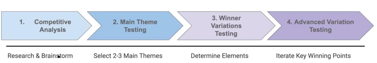 PM-Creative-Test-Framework.png