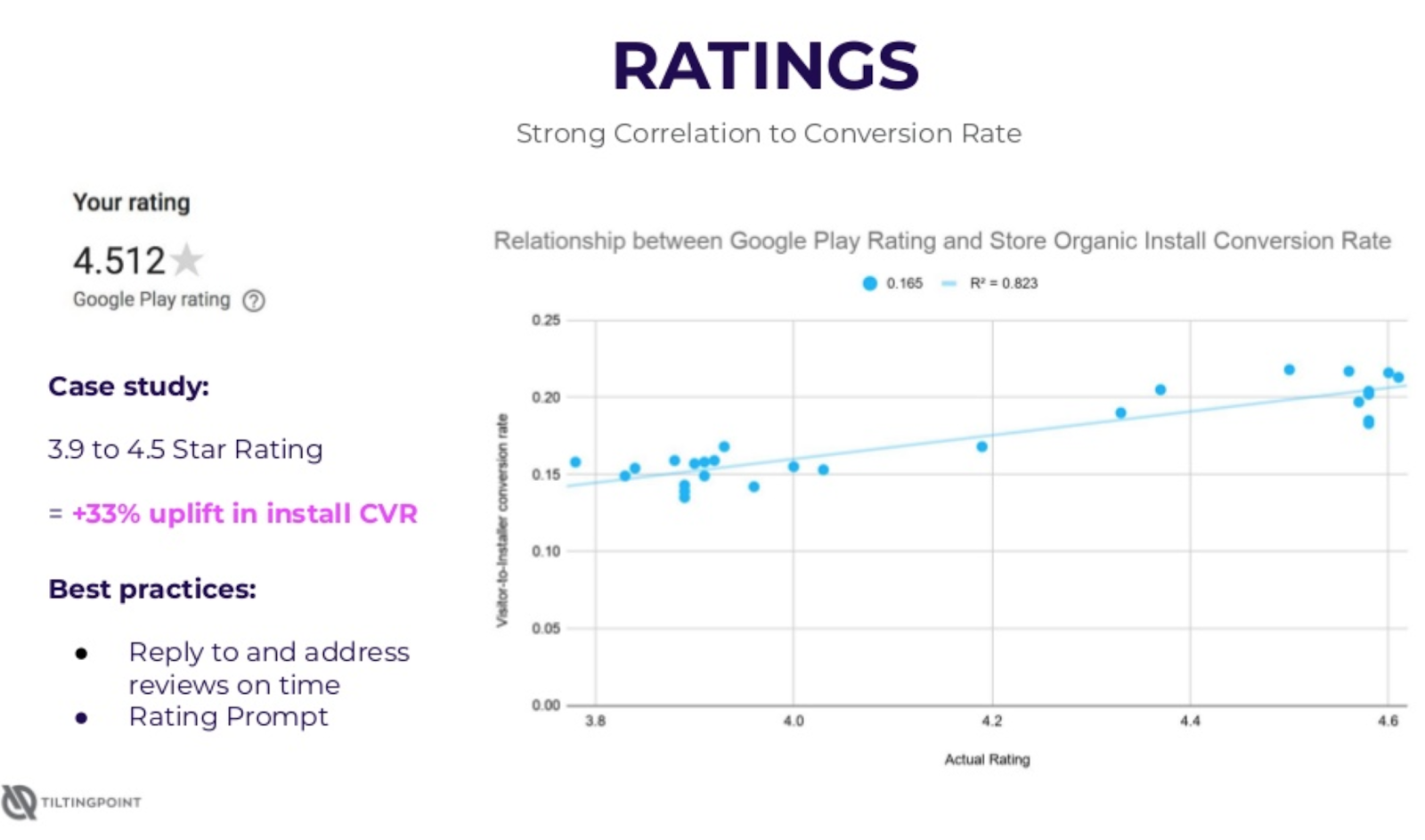 ASO-PlayStore-Ratings-CVR-Correlation.png