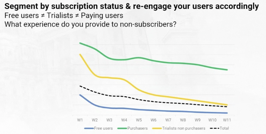 Subscriptions-Retention-Curves.png