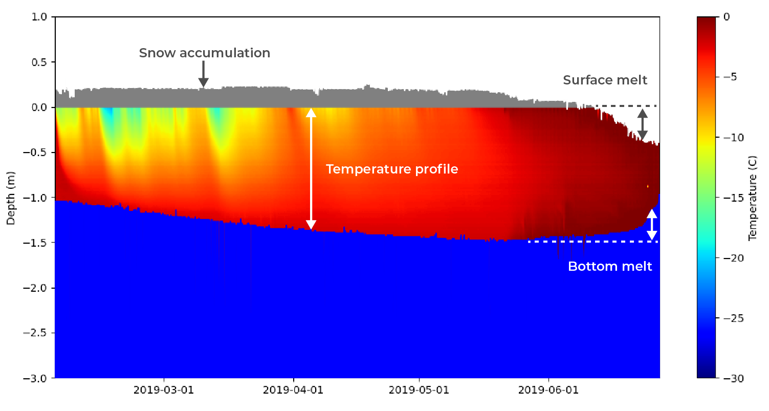 SIMB3 derived mass balance plot with snow accumulation, surface melt, bottom melt, and temperature profile descriptors
