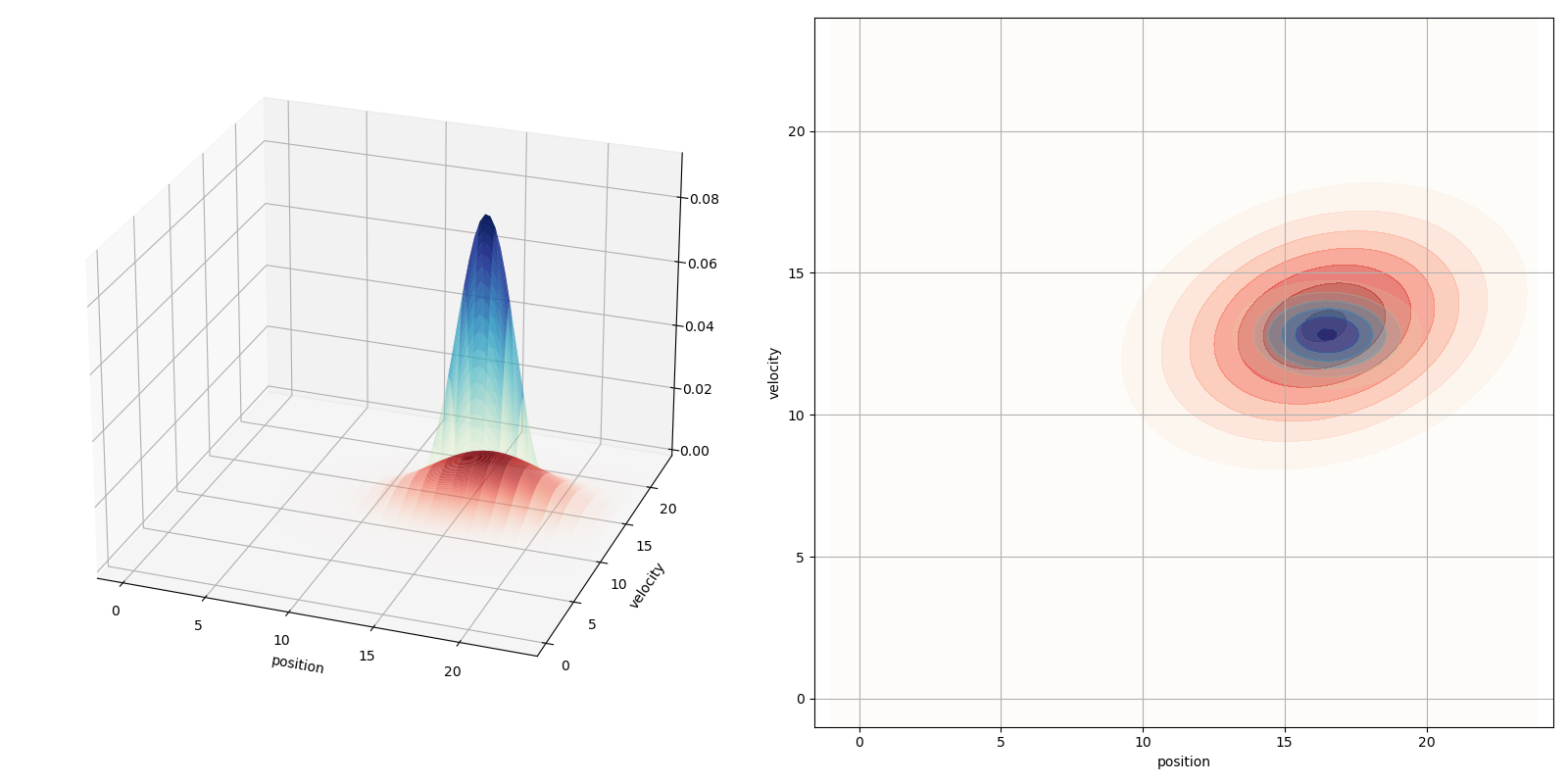Fig. 2: Our predicted state in measurement space is in red. Our measurements z are in blue. Notice how our measurements z have a much smaller covariance; this is going to come in handy.